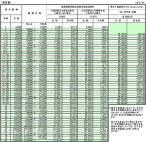 協会けんぽ保険料率(平成30年3月分~東京都)