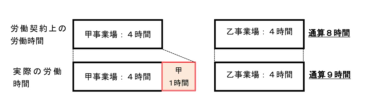 副業・兼業の労働時間管理等実例(3)