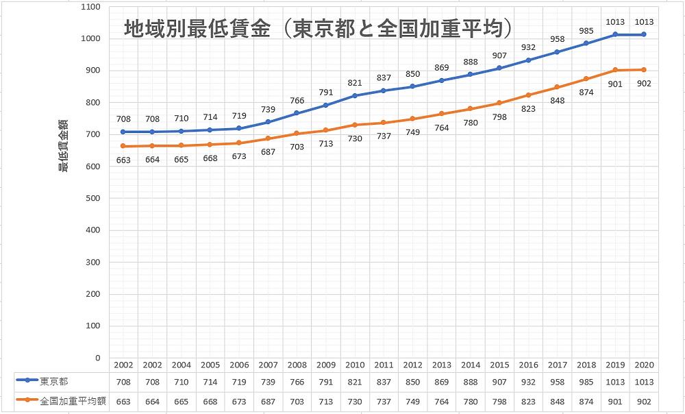 賃金 東京 2020 最低 美プロ調べ「2020年8月 最低賃金から見る美容業界の給料調査」~東京版~|全研本社株式会社のプレスリリース