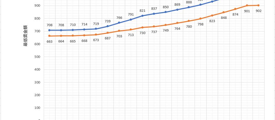 最低賃金の改正(令和2年・2020年)