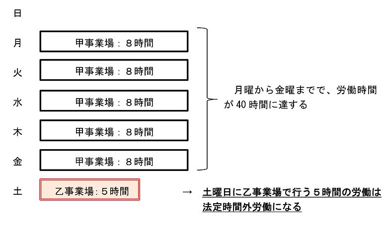 副業・兼業の労働時間管理等実例(2)