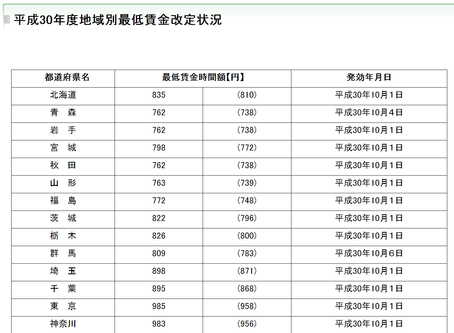 最低賃金の改正(平成30年・2018年)