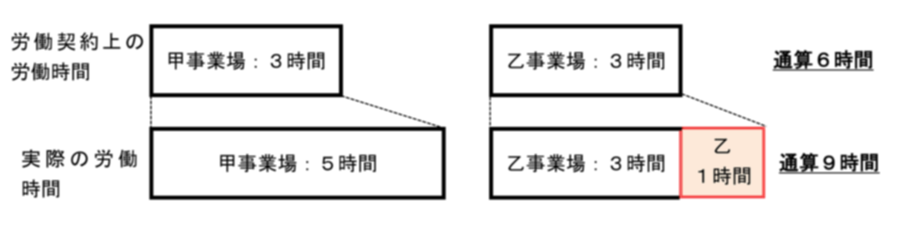 副業・兼業の労働時間管理等実例(4)