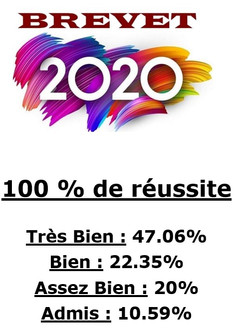 Résultats Brevet 2020
