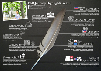 525,600 Minutes of PhD