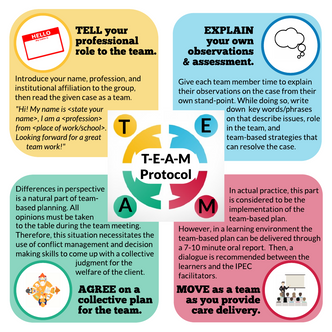 T-E-A-M Protocol: An IPEC-based Lesson Plan (Beta Version)