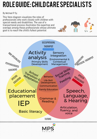 """New Infographics: """"Role Guide: Child Care Specialists"""""""