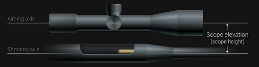 Aiming axis and Shooting axis