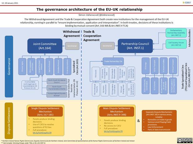 WA TCA governance.jpg