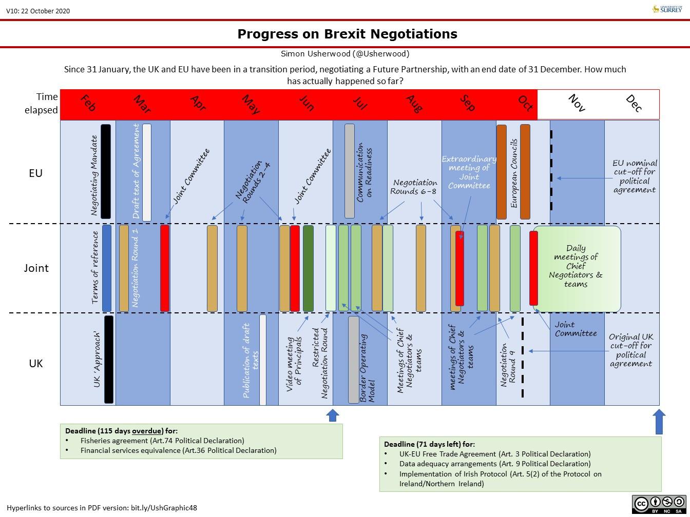 2020 Timeline Update 22 Oct 20.jpg