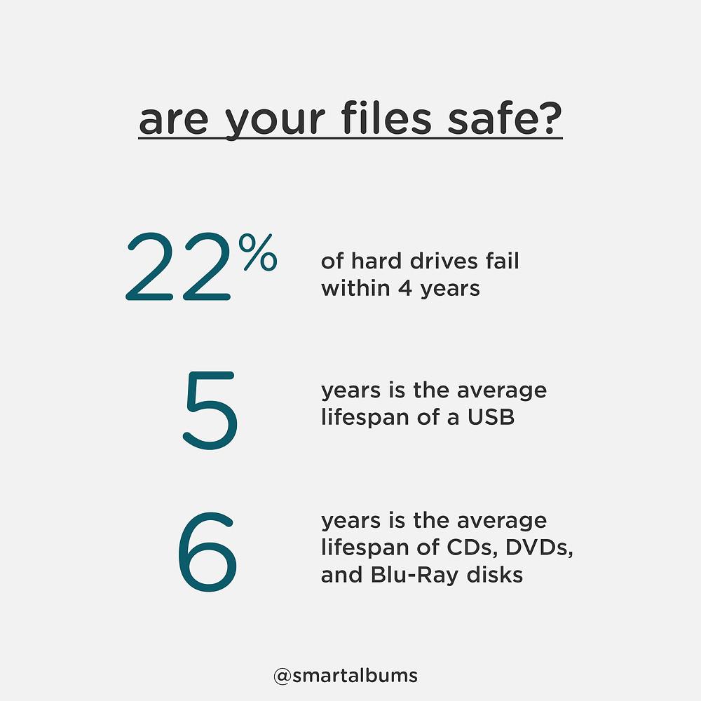 are your digital files safe? smart albums