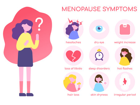What Is Menopause? - Signs & Symptoms of Menopause