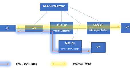 5G/MEC에서 UL-CL의 역할