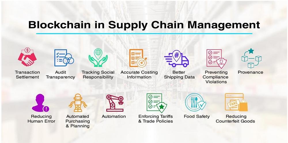 Blockchain in Supply Chain Management