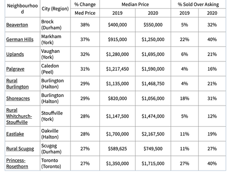 What Real Estate Around The GTA Is Best Performing