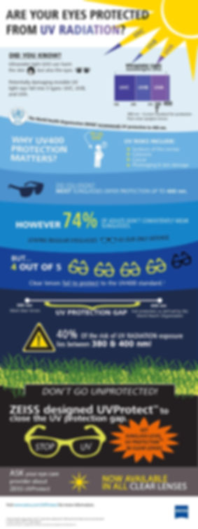 ZEISS-UVProtect-Infographic-Adult-ECP.-p