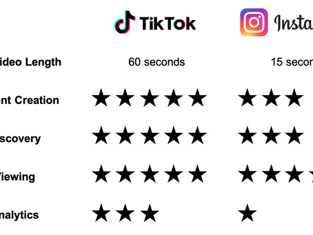 TikTok vs. Instagram Reels – Short Form Video Features Compared