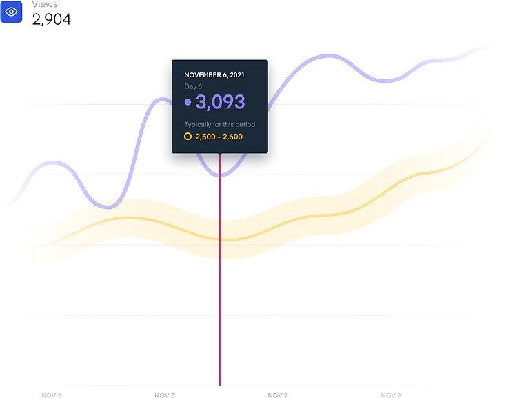 performance-overtime-snapchat.jpg