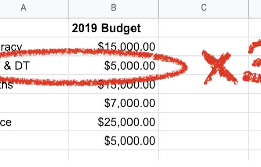 Triple Your School Budget