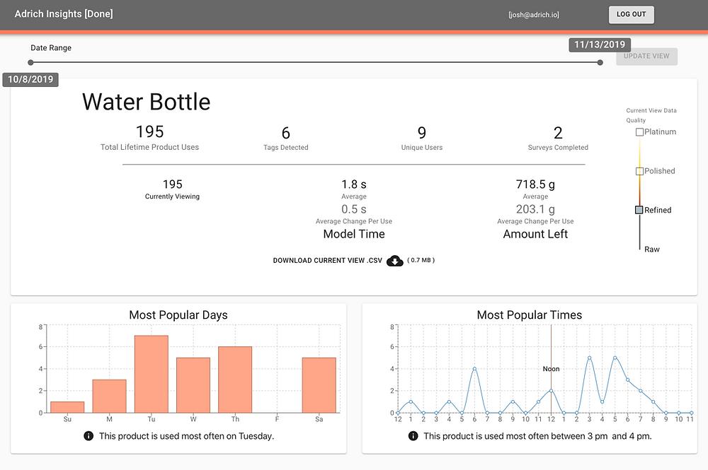 Adrich Smart Consumer Platform Dashboard