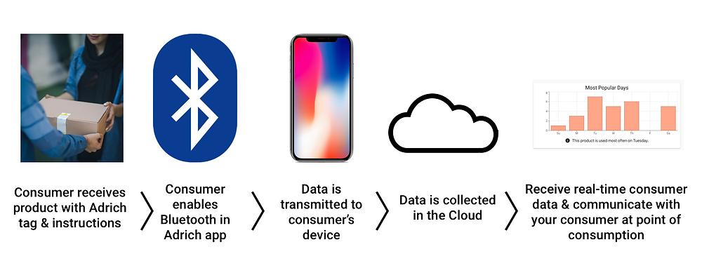 Adrich Smart Consumer Platform workflow
