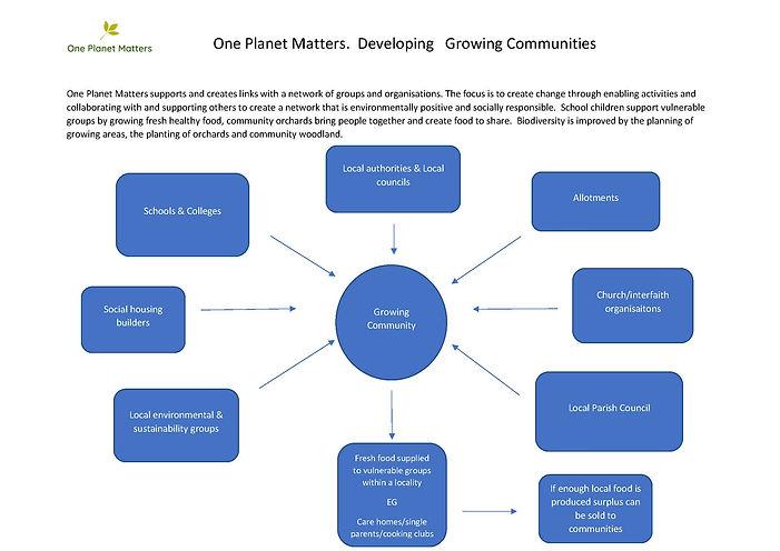 Growing Communities .jpg