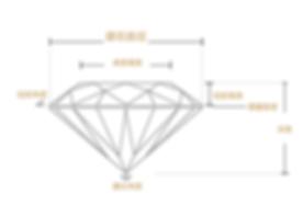 新竹 婚戒 鑽石 價格