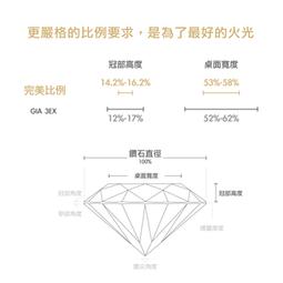 鑽石指南之五:要找到好車工,GIA 3EX是不是就夠了?