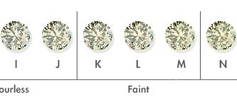 成色:要選好一點的淨度,或者高一點的顏色?