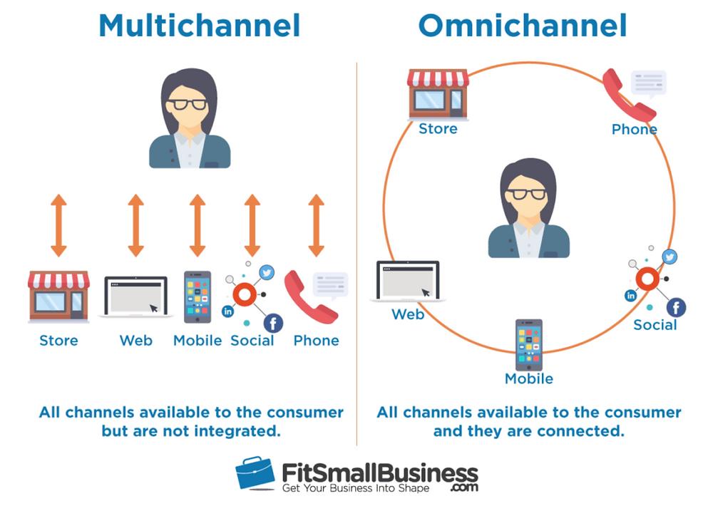 Full service digital marketing agency, Oak Street Associates, goes into depth about omni-channel marketing.