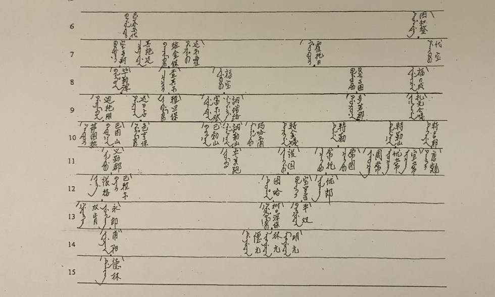 Excerpt from the Dedule clan genealogy 德都勒姓氏族譜.