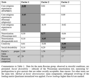 Table 1. Factor analysis of relations between religiosity, neurotization, and creativity in normals, in stressful conditions.