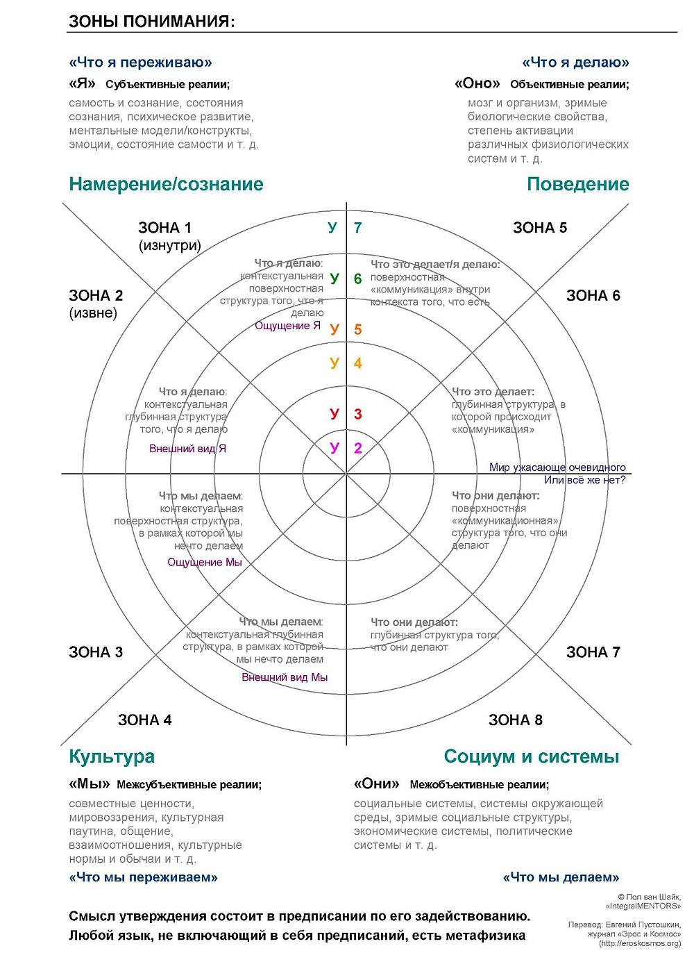 Интегральный методологический плюрализм