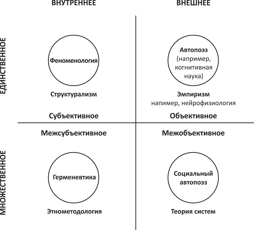 Интегральный методологический плюрализм: 8 зон