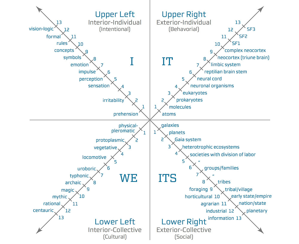 "Ken Wilber's AQAL Integral Framework of ""tetra-evolution"""