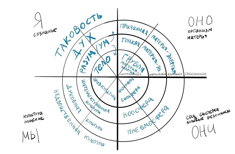 Интегральная телесность и эмбодимент в метаперспективе интегрального подхода Кена Уилбера