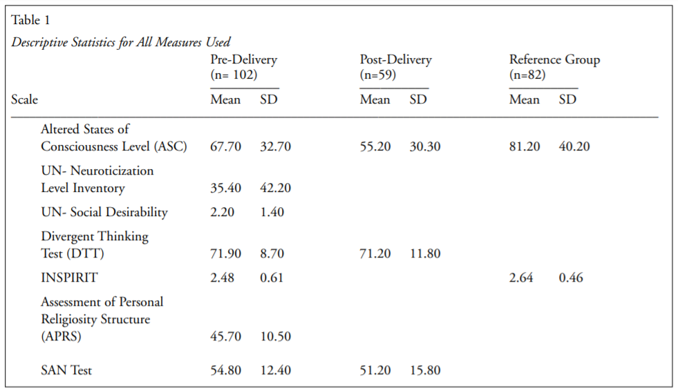 Table 1. Descriptive Statistics for All Measures Used