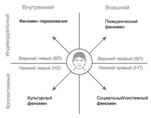 Квадривиумы интегрального AQAL-подхода
