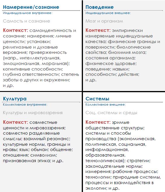 Квадривиумы AQAL-модели. (Иллюстрация © IntegralMENTORS. Пер. с англ. Е. Пустошкин.)