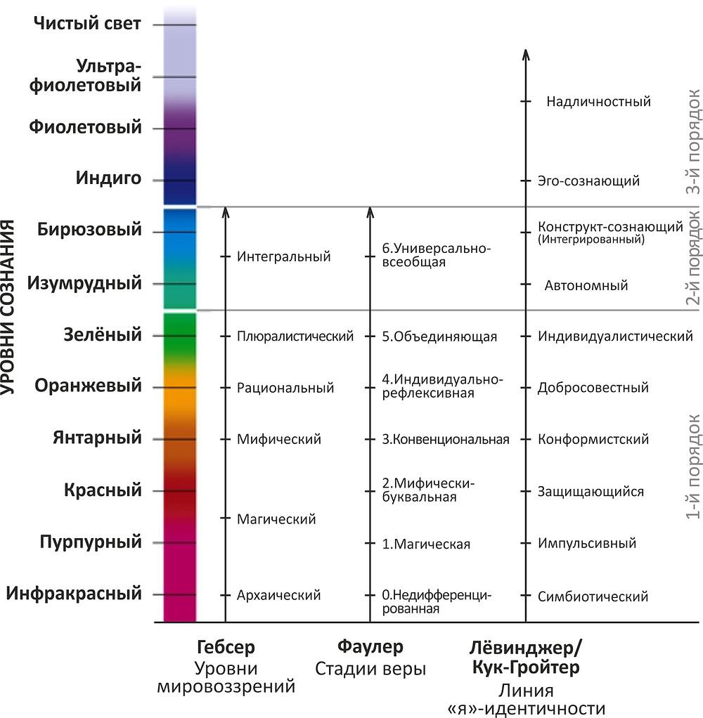 Стадии развития сознания в разных моделях (илл. из книги К. Уилбера «Интегральаня духовность»)