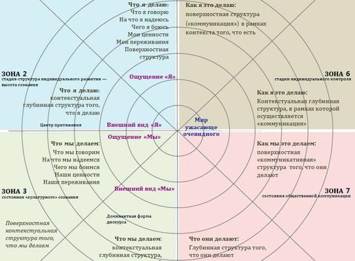 Возможна ли единая парадигма в психологии?
