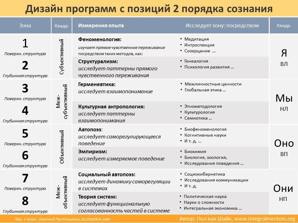 Дизайн второпорядковых программ. Интегральный методологический плюрализм. Пол ван Шайк. Интегральный подход AQAL. Кен Уилбер