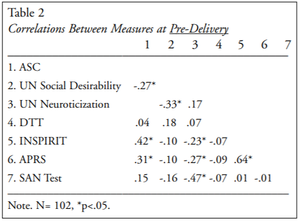 Table 2. Correlations Between Measures at Pre-Delivery