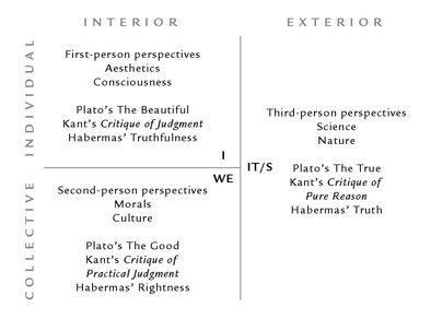 Перспективы первого, второго и третьего лица с точки зрения квадрантов AQAL-модели