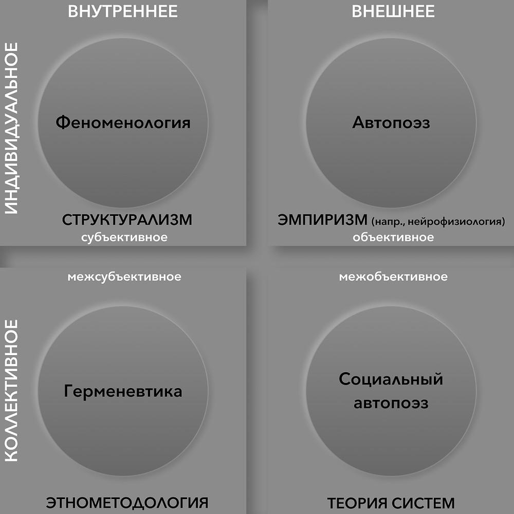 Зоны интегрального методологического плюрализма (ИМП)
