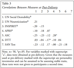 Correlations Between Measures at Post-Delivery