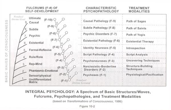 Базовые волны развития сознания, патологии и методы психотерапии (Кен Уилбер)