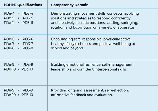 PDHPE Qualifications.png