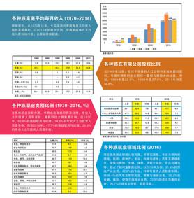 社会经济、生活素质指数名列前茅 大马华社稳定和平环境中打拼富足生活