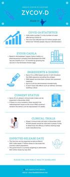ZyCov-D - India's COVID Vaccine